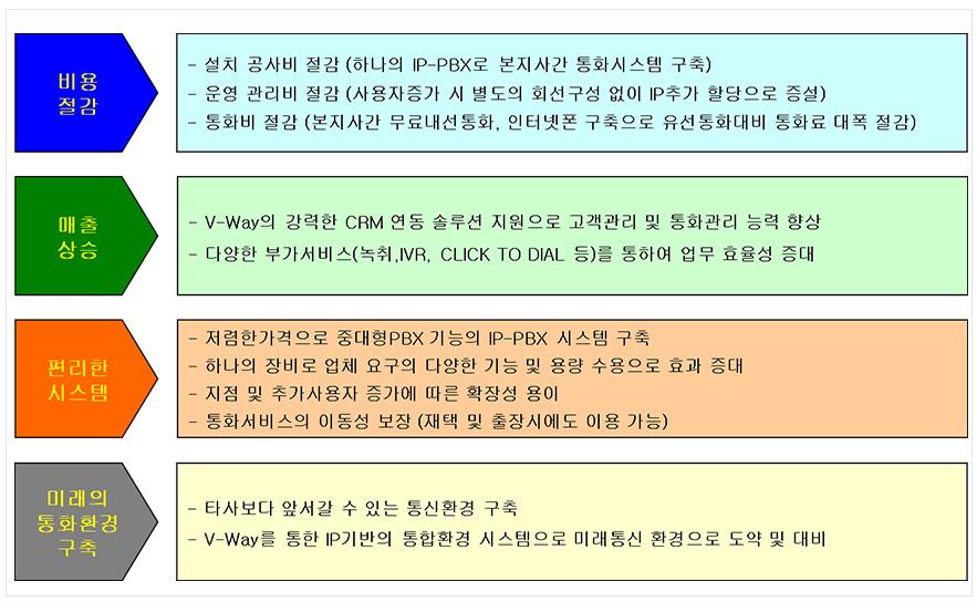 IPCC_도입효과