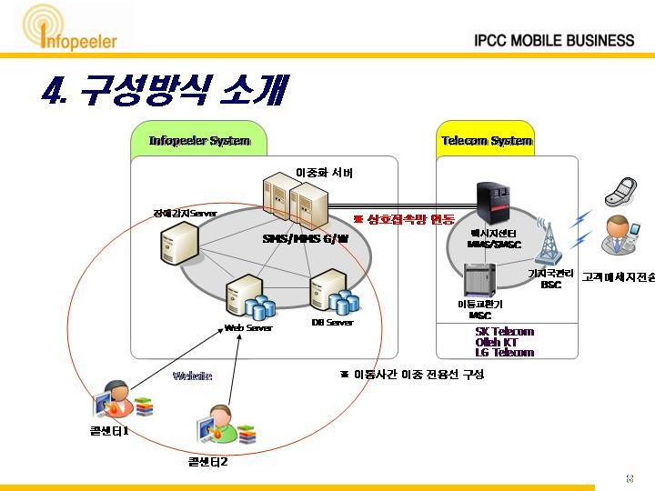 MO 서비스에 대한 이해와 상품소개