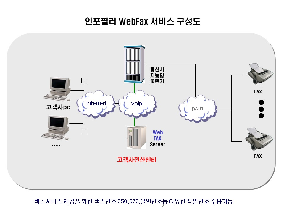 webfax 서버 구축 소개